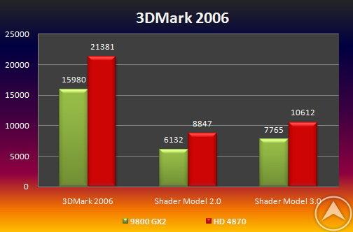 3DMark06 Radeon HD 4870 vs. GeForce 9800 GX2