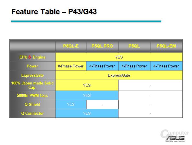 P43 und G43 Featuretabelle