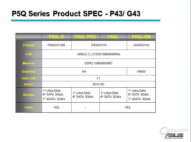 Asus P43- und G43-Serie