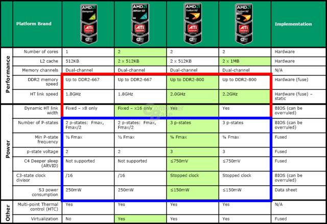 Vier Plattformen auf Basis von vier Prozessoren