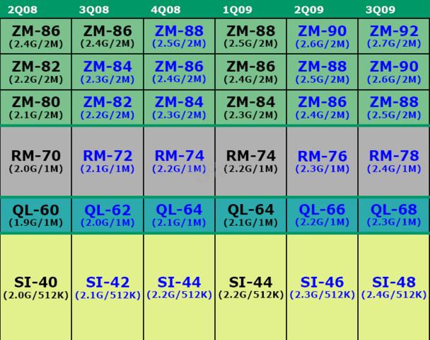 Fahrplan der vier Prozessoren bis 2009