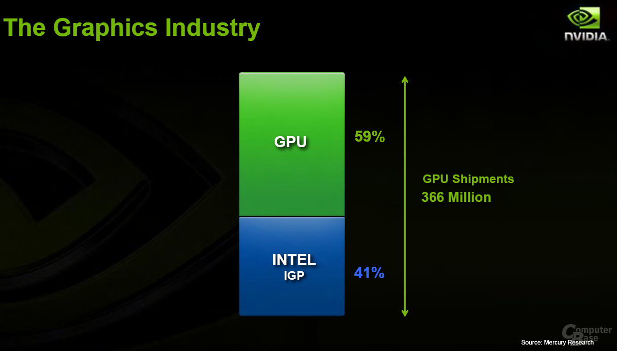Nvidia The Graphics Industry
