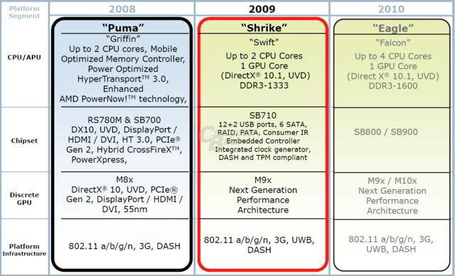 Notebook-Raodmap von AMD