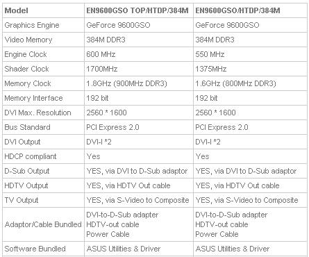 Asus EN9600GSO Spezifikationen