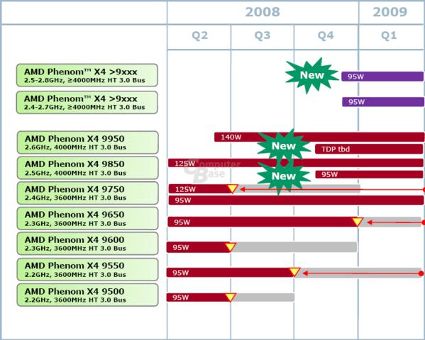 AMD-Roadmap für die Phenom X4 aus dem April