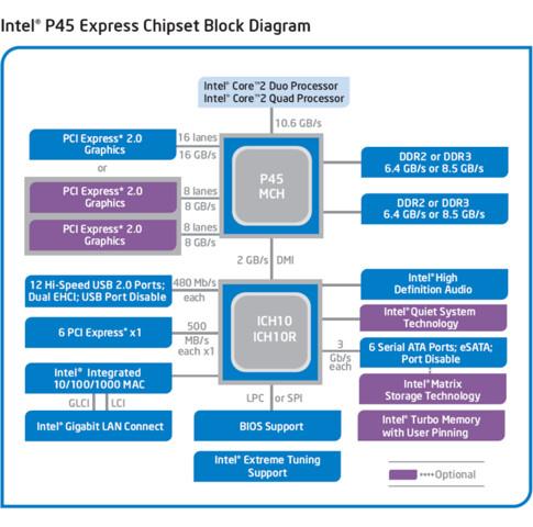 P45-Blockdiagramm