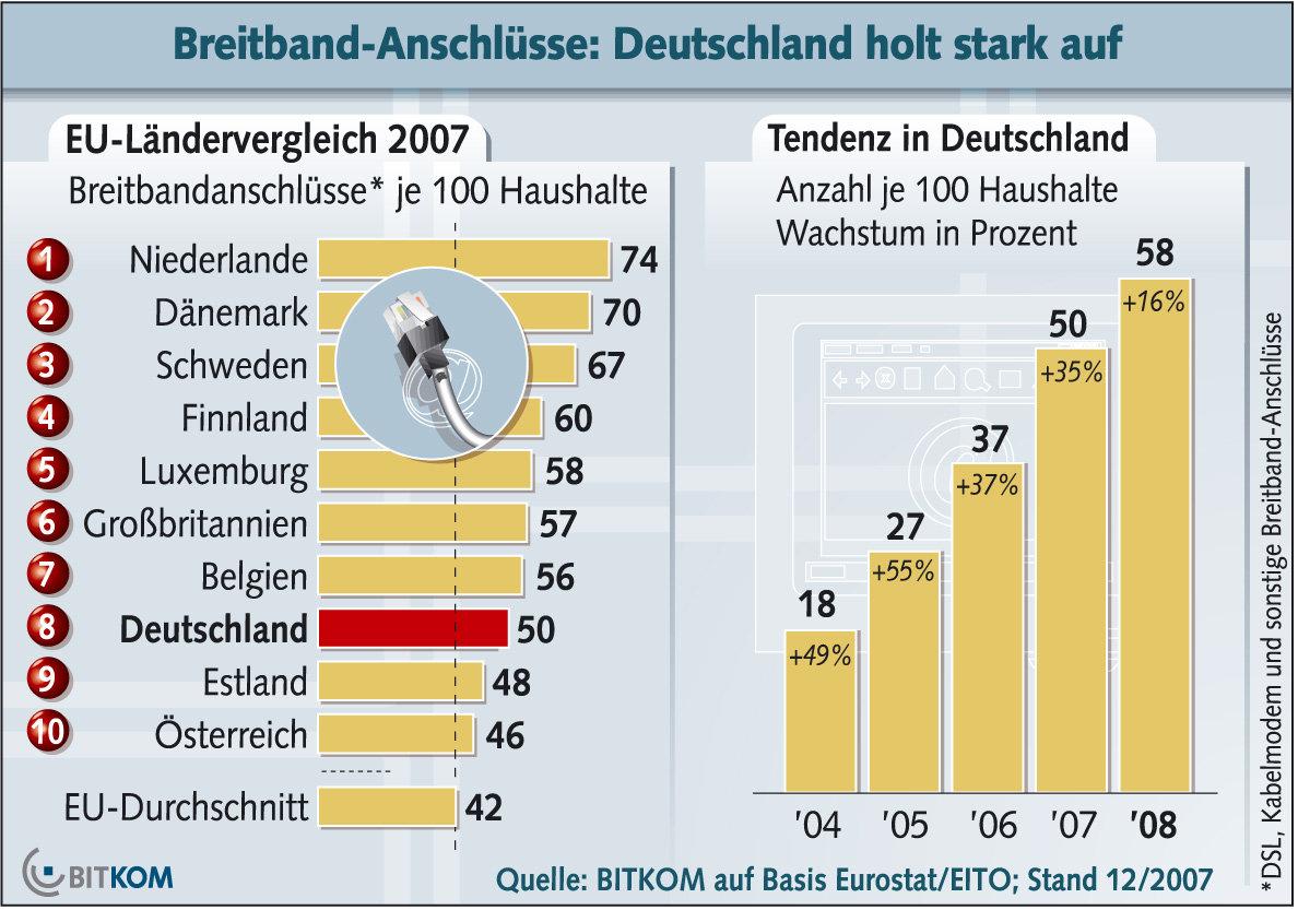 aktuelle Breitband-Statistik der BITKOM
