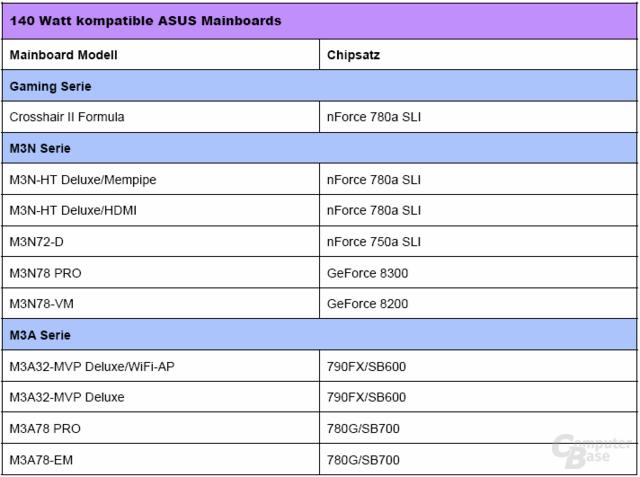 Asus-Mainboard für 140-Watt-CPUs