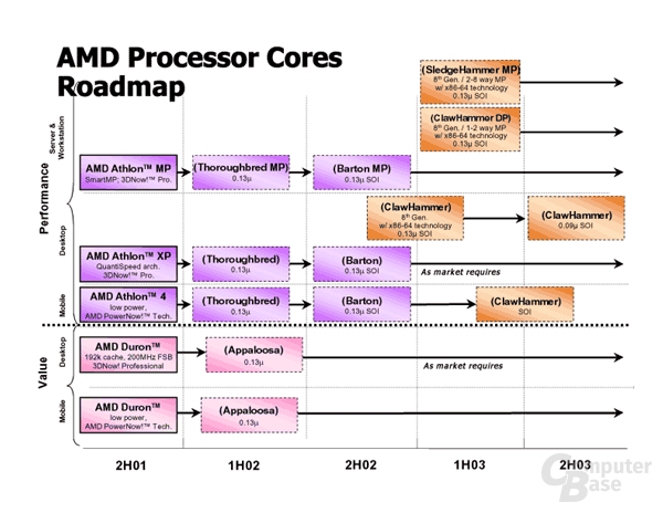 AMD Processor Cores Roadmap