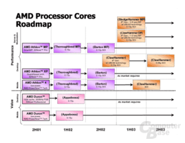 AMD Processor Cores Roadmap