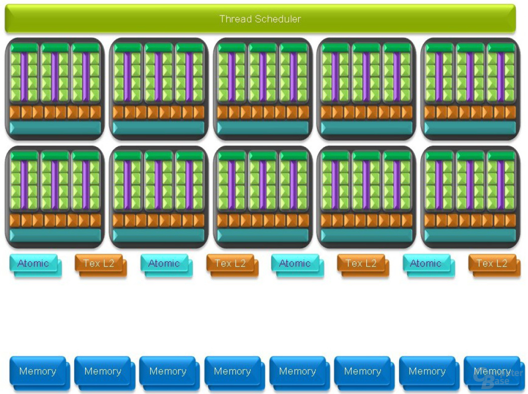 Parallel Computing Architecture