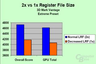 Register File Size