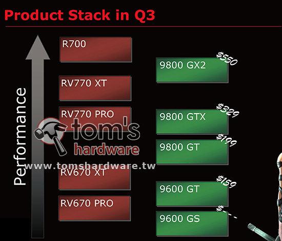 Radeon HD 4870/4850