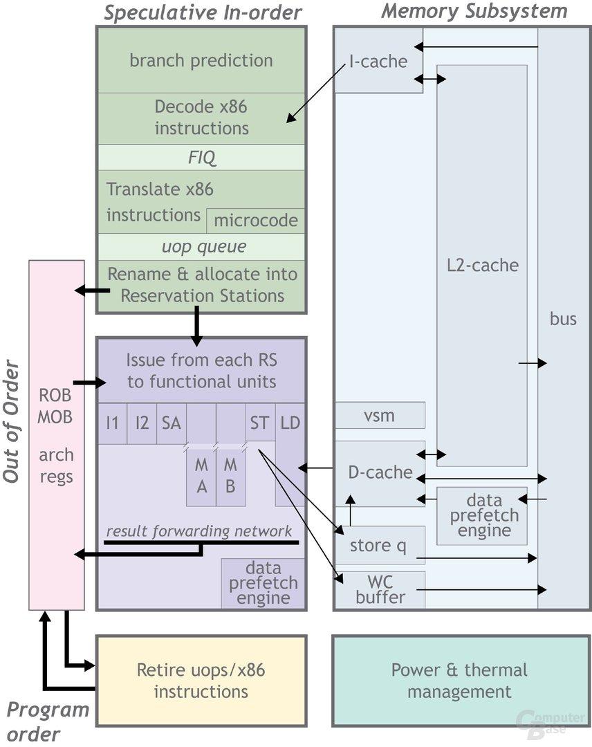 Prozessor-Architektur