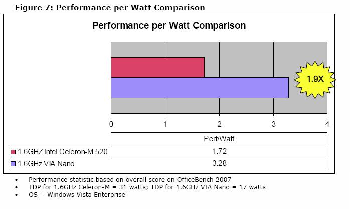 VIA Nano-Benchmarks