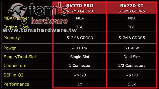 ATi ATi Radeon HD 4000er-Serie Überblick