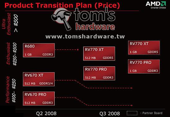 ATi Radeon HD 4000er-Serie Überblick