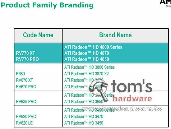 ATi Radeon HD 4870 (RV770 XT)