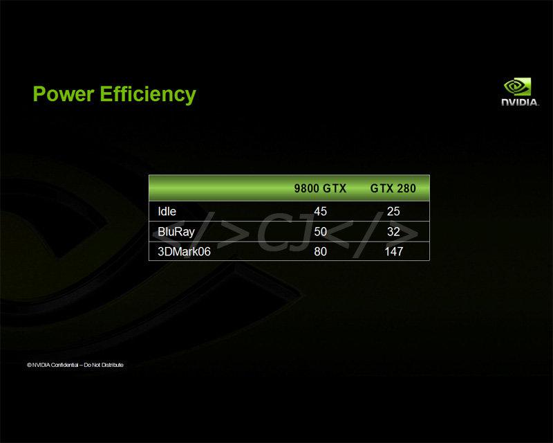 Nvidia GeForce GTX 280 (GT200) mit Stromsparfunktionen?