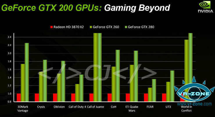Geschwindigkeit der GeForce GTX 280