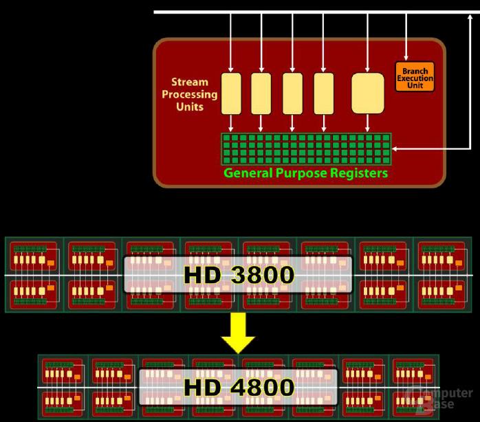 RV770 SIMD+Shaderkern