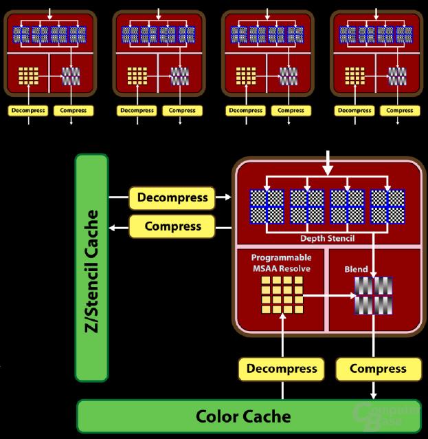 RV770 Raster Operation Processors