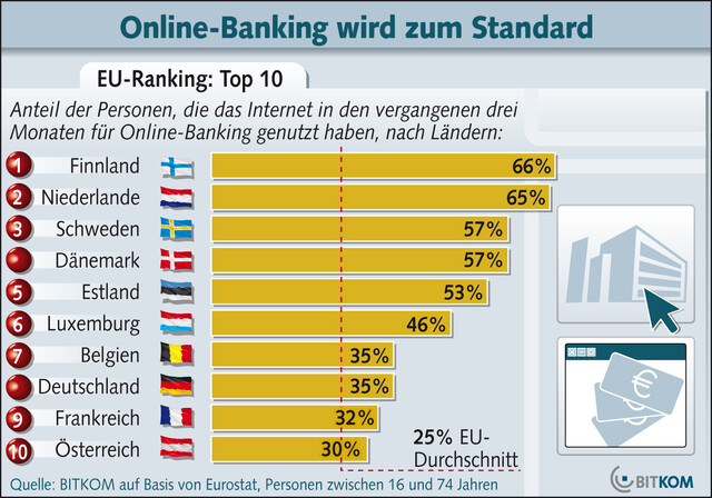 Online-Banking 06/08