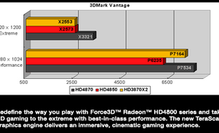 Benchmarkvergleich zur HD 3800 Series