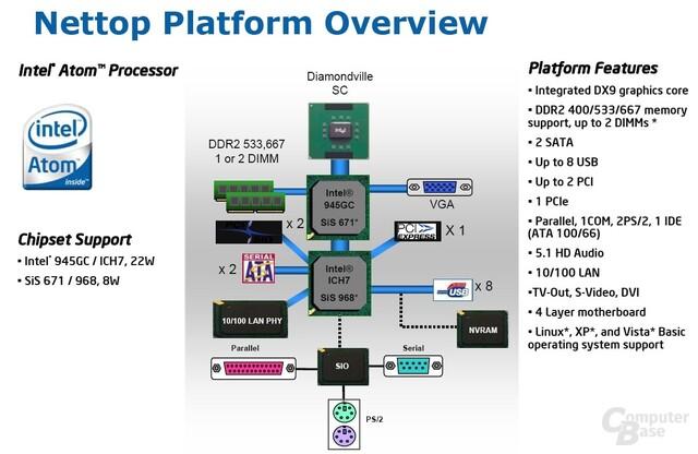 Intel Atom für Nettops im Test: ECS 945GCT-D und Sparkle 8500 GT ...