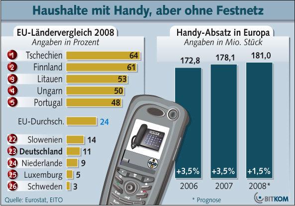 Bitkom Handy / Festnetz 07/08