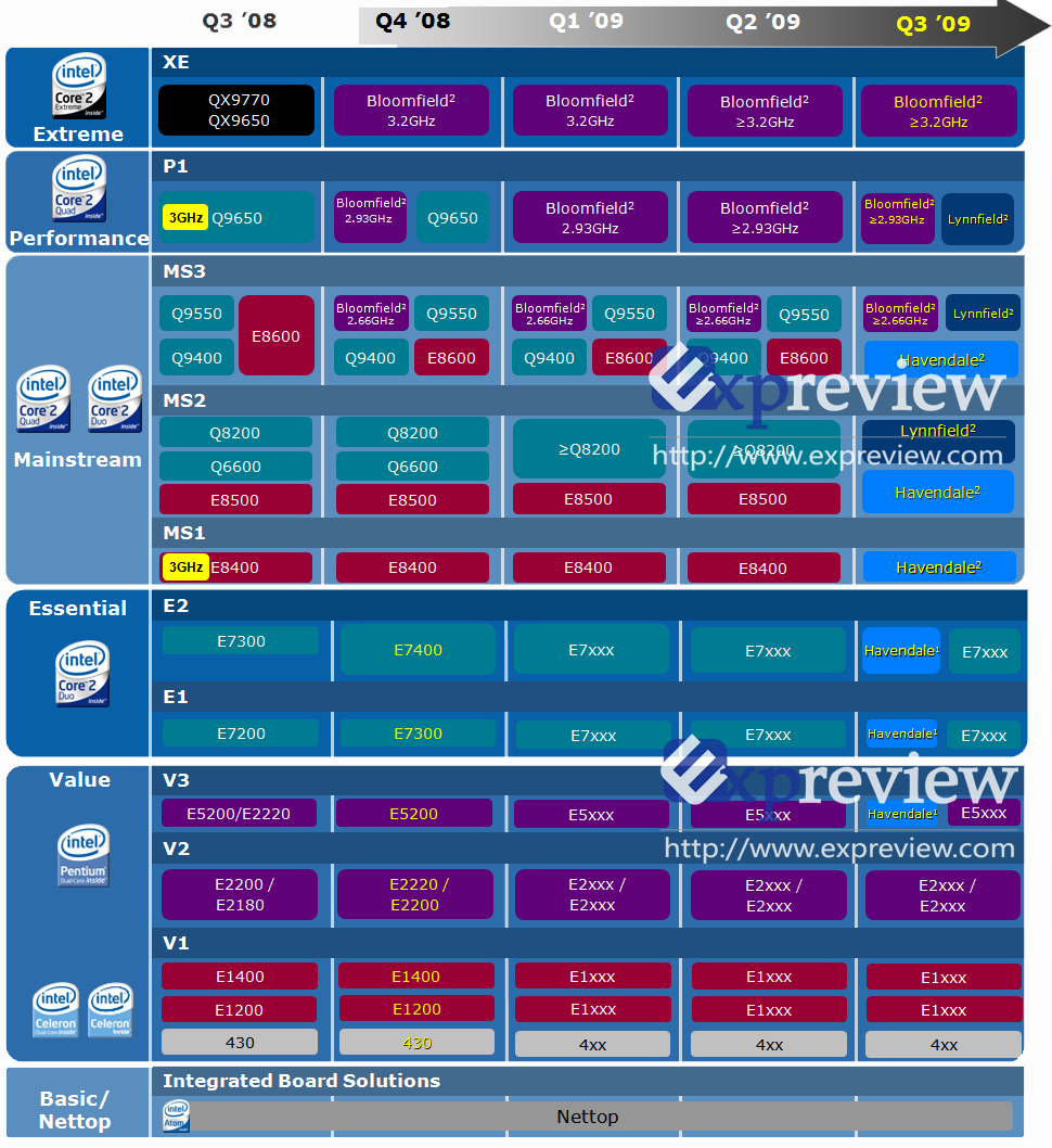 Intel-Roadmap bis Q3/2009