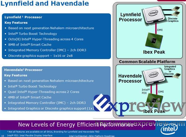 Lynnfield und Havendale
