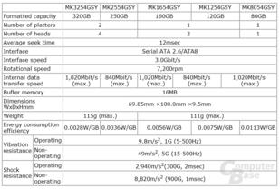 Fünf schnelle Notebook-Festplatten von Toshiba