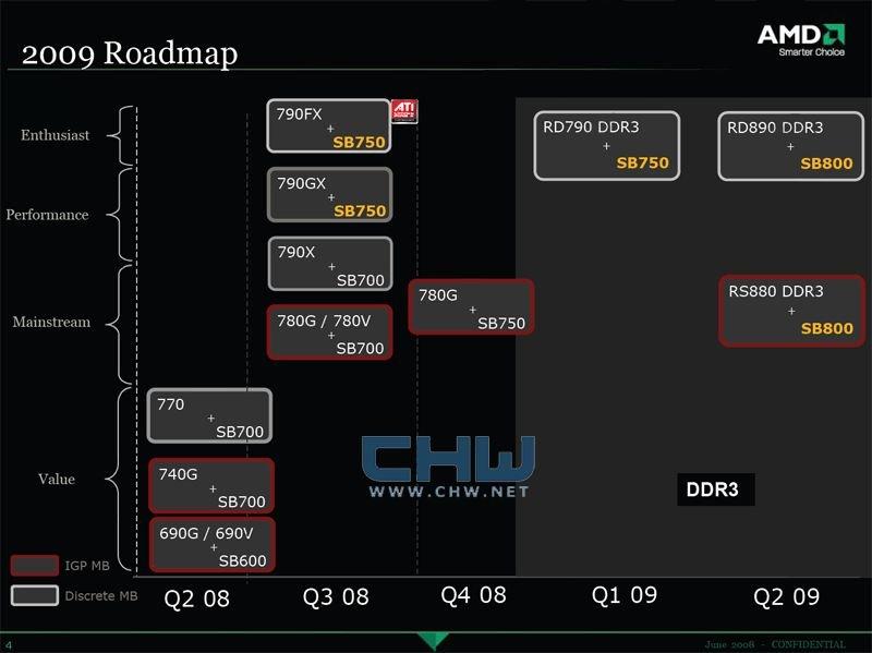 AMD-Chipsatz-Roadmap bis 2009