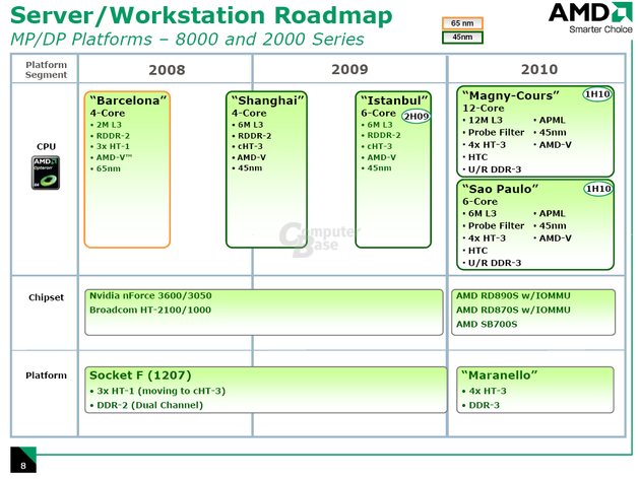 12-Kern-CPUs von AMD ab 2010 mit DDR3 und neuem Sockel