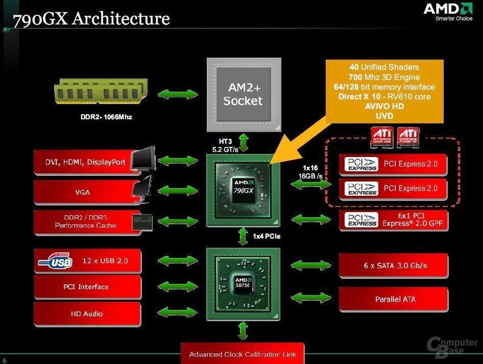 Blockdiagramm 790GX