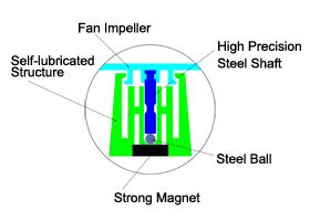 Nanoflux Bearing (NFB)