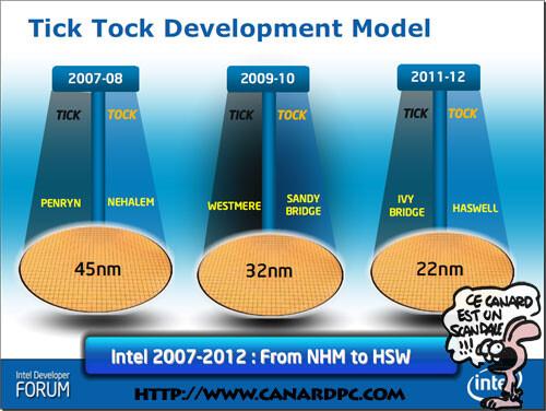 Tick-Tock-Modell bis 2012