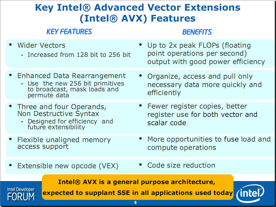Intel Advanced Vector Extensions