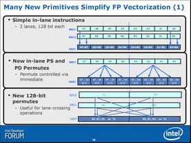 Intel Advanced Vector Extensions