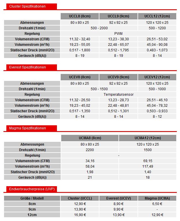 Spezifikationen und Preisempfehlungen