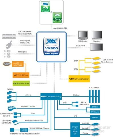 VIA VX800