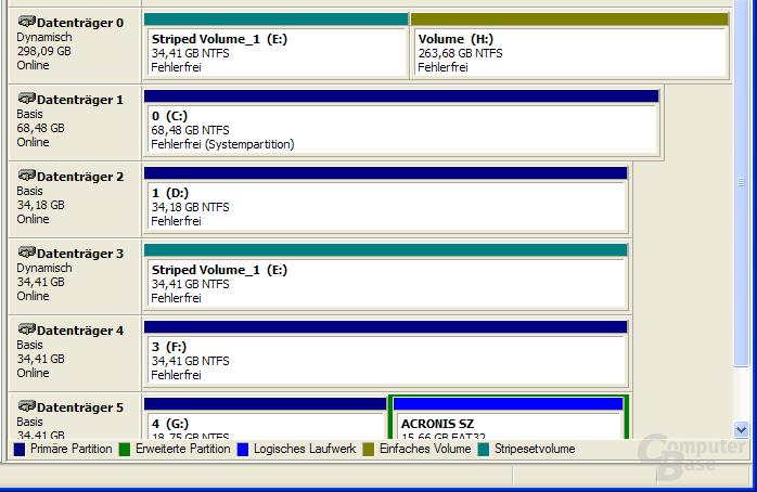 Datenträgerverwaltung mit wiederhergestellten Stripeset
