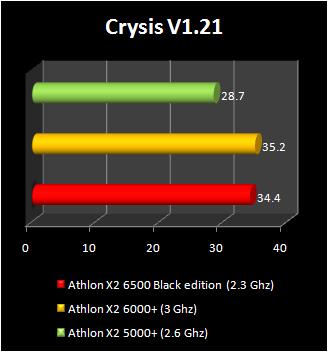 Athlon X2 6500 vs. Athlon X2 6000+ (Xtreview.com)