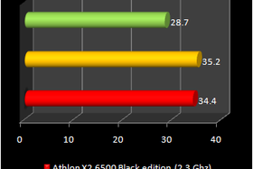 Athlon X2 6500 vs. Athlon X2 6000+ (Xtreview.com)