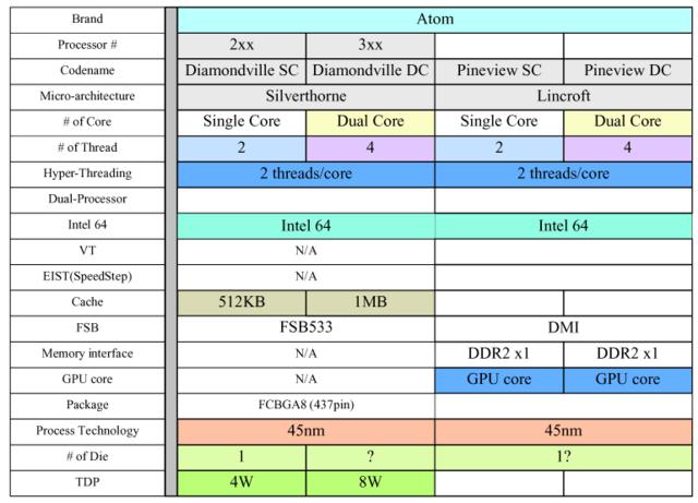 Intel Pineview im Vergleich zum Diamondville