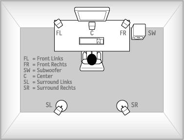 Aufstellung eines 5.1-Systems