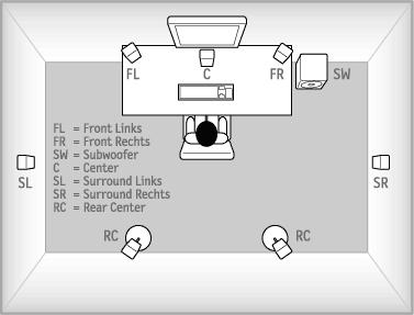 Aufstellung als 7.1-System