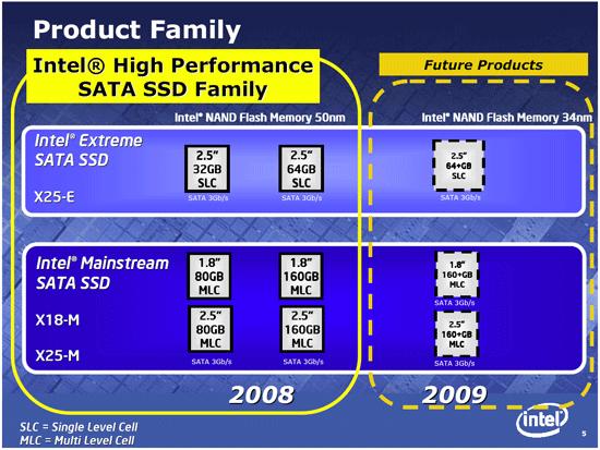 Intel SSD-Roadmap bis 2009