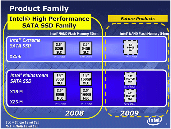 Intel SSD-Roadmap bis 2009